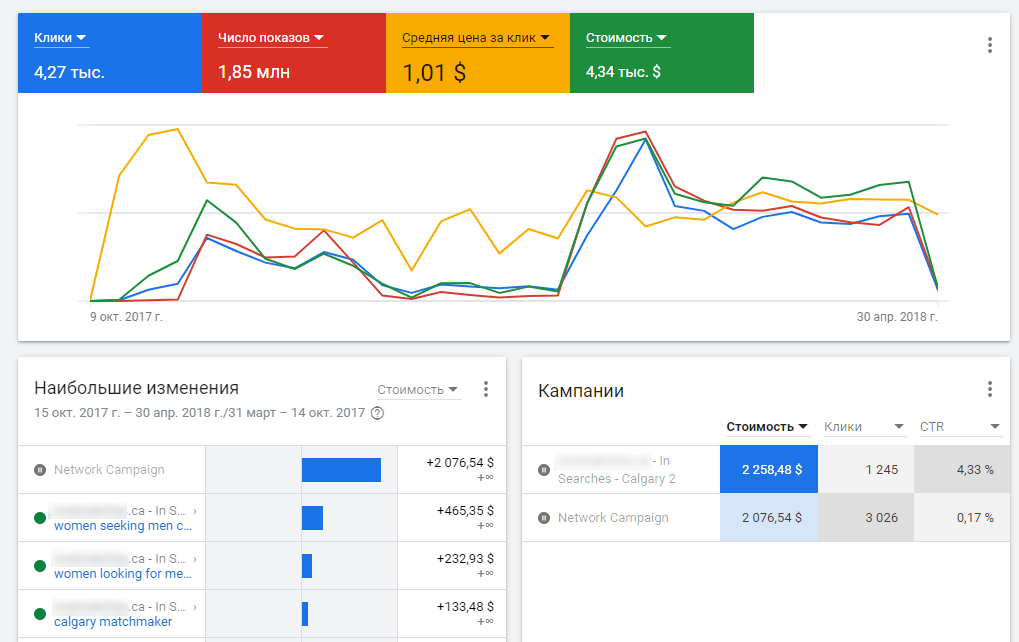 Advertising in AdWords and Yandex Direct systems